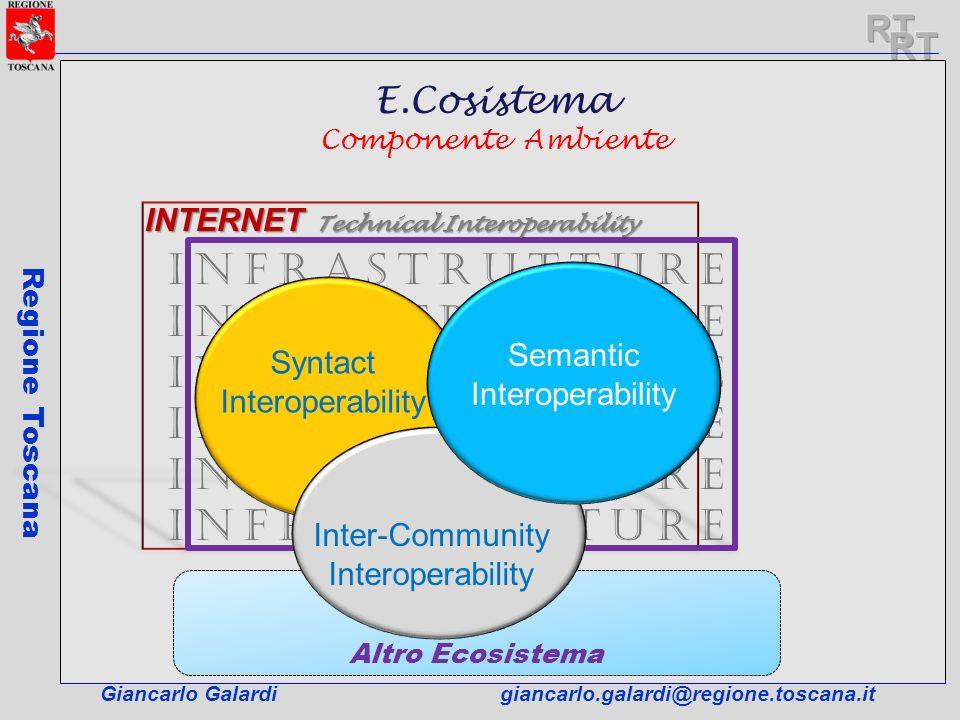Altro Ecosistema Giancarlo Galardigiancarlo.galardi@regione.toscana.it Regione Toscana INFRASTRUTTURE Syntact Interoperability INTERNET Technical Inte