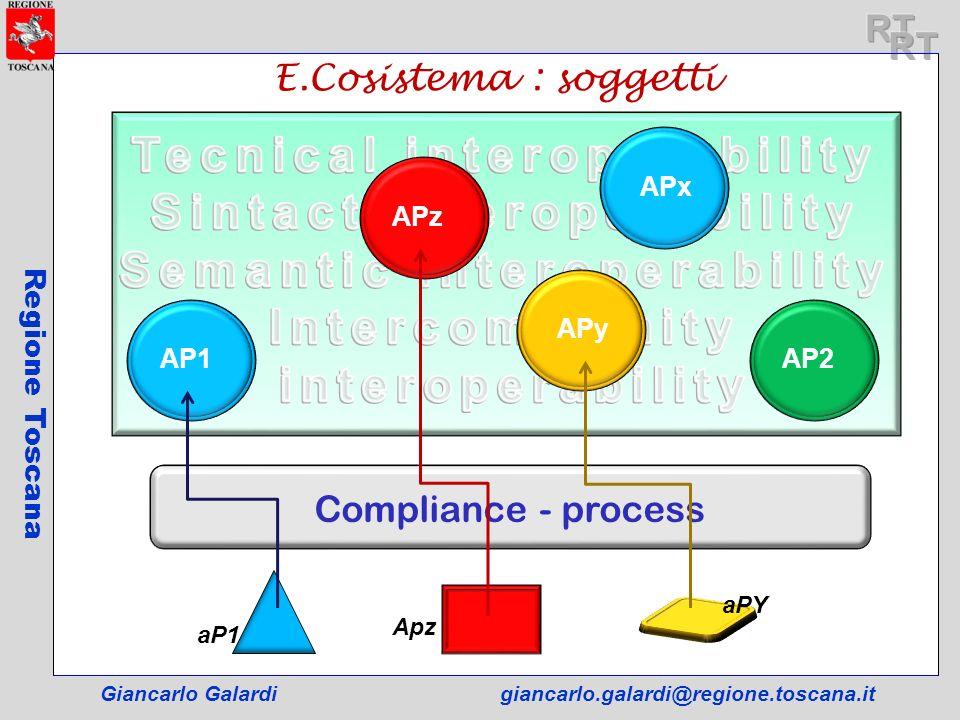 E.Cosistema : soggetti Giancarlo Galardigiancarlo.galardi@regione.toscana.it Regione Toscana APx Compliance - process AP2 APy APz AP1 aP1 Apz aPY