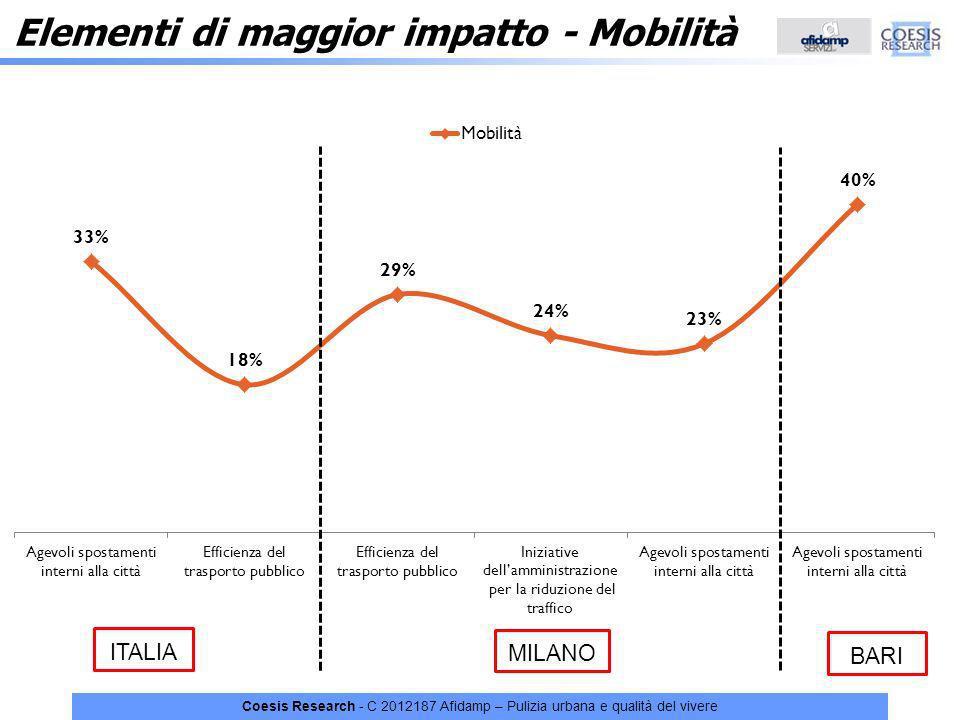 Coesis Research - C 2012187 Afidamp – Pulizia urbana e qualità del vivere Elementi di maggior impatto - Mobilità ITALIA MILANO BARI