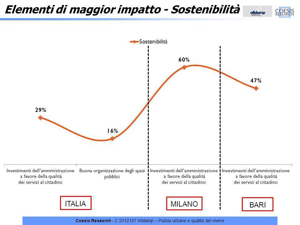 Coesis Research - C 2012187 Afidamp – Pulizia urbana e qualità del vivere Elementi di maggior impatto - Sostenibilità ITALIA MILANO BARI