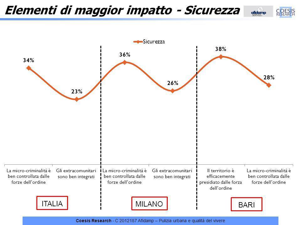 Coesis Research - C 2012187 Afidamp – Pulizia urbana e qualità del vivere Elementi di maggior impatto - Sicurezza ITALIA MILANO BARI