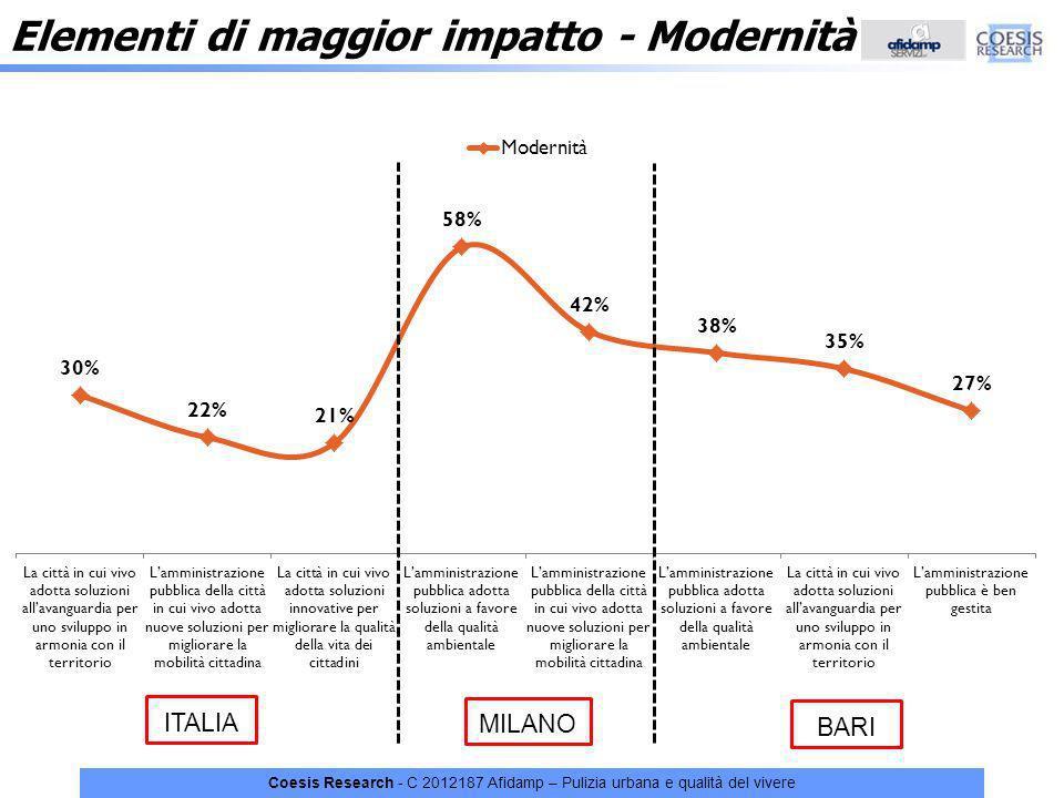 Coesis Research - C 2012187 Afidamp – Pulizia urbana e qualità del vivere Elementi di maggior impatto - Modernità ITALIA MILANO BARI