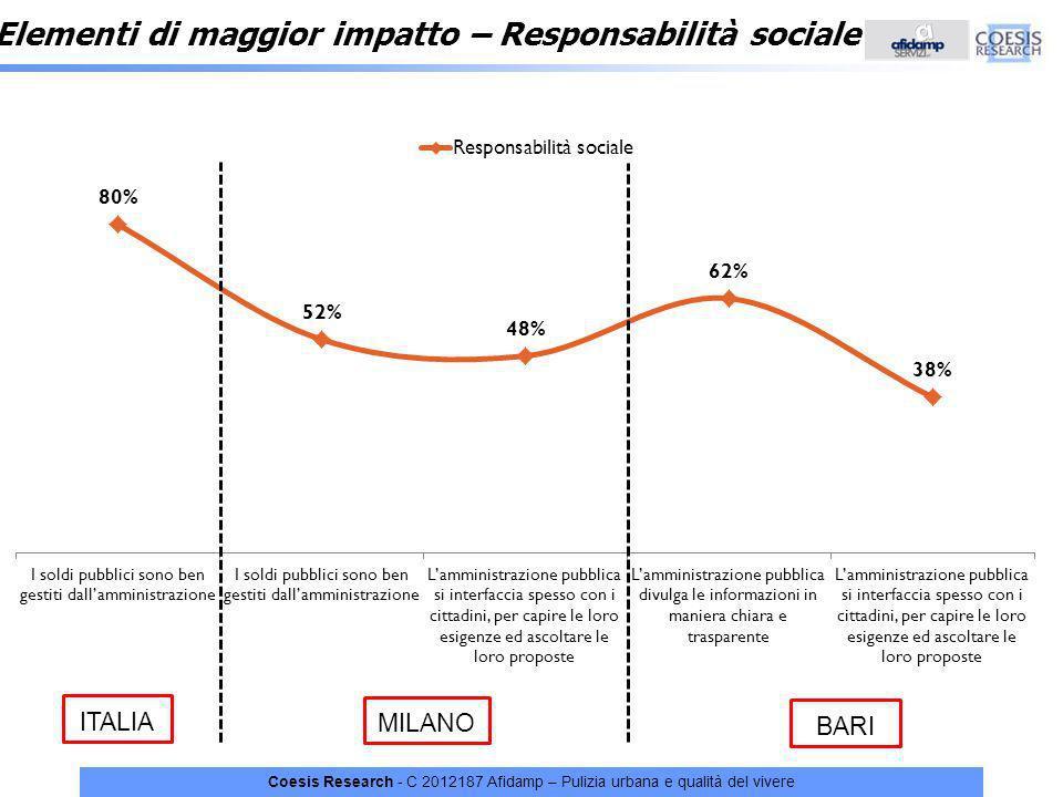 Coesis Research - C 2012187 Afidamp – Pulizia urbana e qualità del vivere Elementi di maggior impatto – Responsabilità sociale ITALIA MILANO BARI