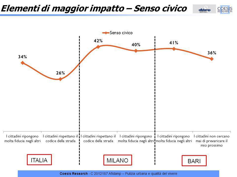 Coesis Research - C 2012187 Afidamp – Pulizia urbana e qualità del vivere Elementi di maggior impatto – Senso civico ITALIA MILANO BARI