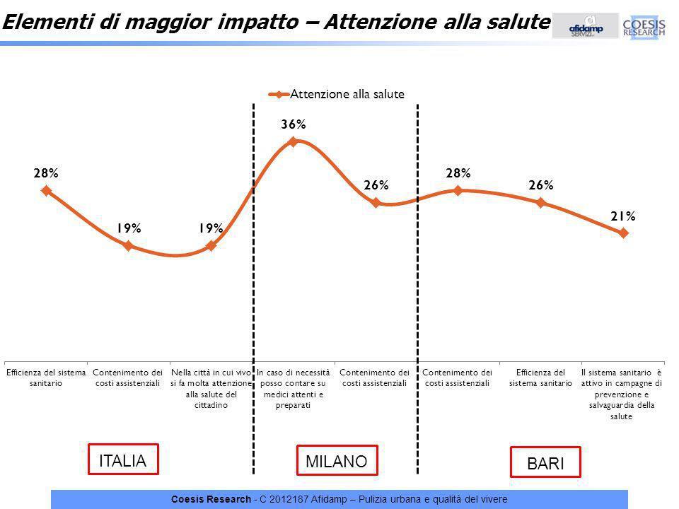 Coesis Research - C 2012187 Afidamp – Pulizia urbana e qualità del vivere Elementi di maggior impatto – Attenzione alla salute ITALIA MILANO BARI