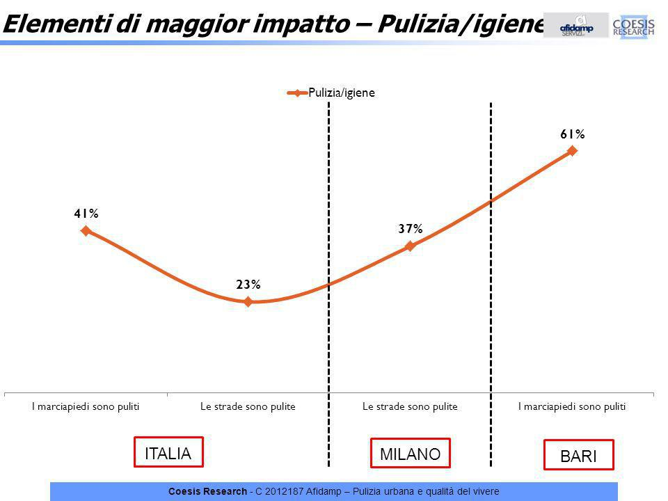 Coesis Research - C 2012187 Afidamp – Pulizia urbana e qualità del vivere Elementi di maggior impatto – Pulizia/igiene ITALIA MILANO BARI