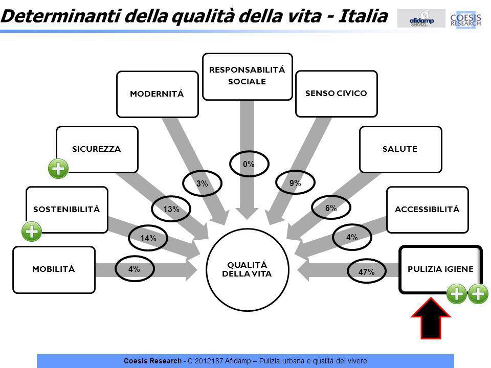 Coesis Research - C 2012187 Afidamp – Pulizia urbana e qualità del vivere Determinanti della qualità della vita - Italia QUALITÁ DELLA VITA MOBILITÁSO