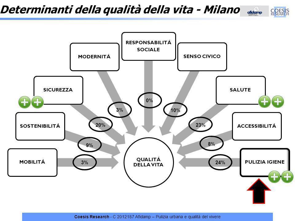 Coesis Research - C 2012187 Afidamp – Pulizia urbana e qualità del vivere Determinanti della qualità della vita - Milano QUALITÁ DELLA VITA MOBILITÁSO