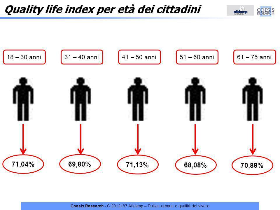 Coesis Research - C 2012187 Afidamp – Pulizia urbana e qualità del vivere 18 – 30 anni31 – 40 anni41 – 50 anni51 – 60 anni61 – 75 anni 71,04% 69,80% 7