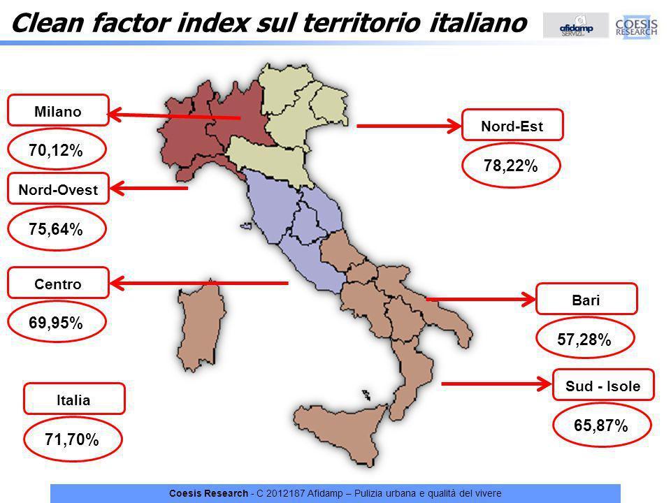 Coesis Research - C 2012187 Afidamp – Pulizia urbana e qualità del vivere 71,70% Italia 65,87% Sud - Isole 78,22% Nord-Est 75,64% Nord-Ovest 69,95% Ce