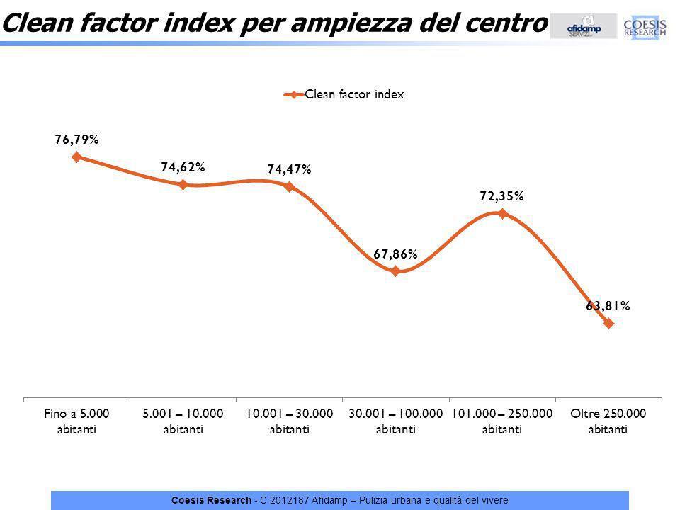 Coesis Research - C 2012187 Afidamp – Pulizia urbana e qualità del vivere Clean factor index per ampiezza del centro