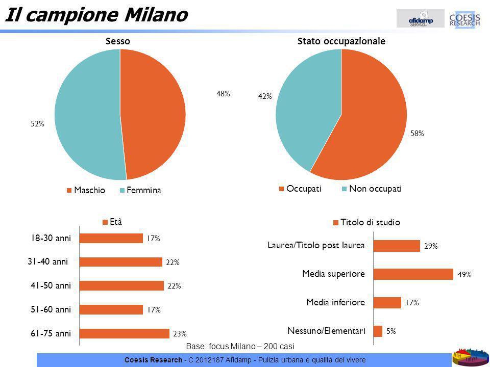 Coesis Research - C 2012187 Afidamp - Pulizia urbana e qualità del vivere Il campione Milano Base: focus Milano – 200 casi