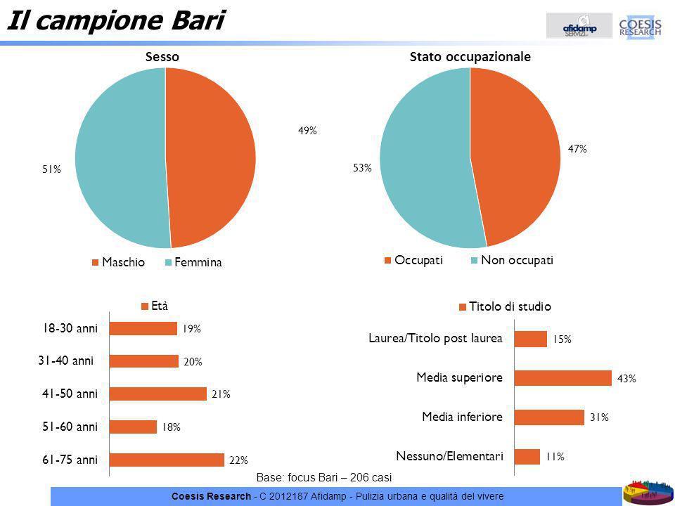 Coesis Research - C 2012187 Afidamp - Pulizia urbana e qualità del vivere Il campione Bari Base: focus Bari – 206 casi