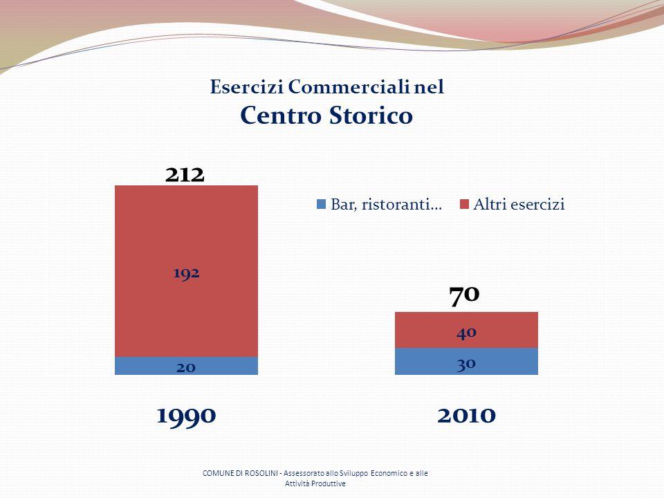 COMUNE DI ROSOLINI - Assessorato allo Sviluppo Economico e alle Attività Produttive