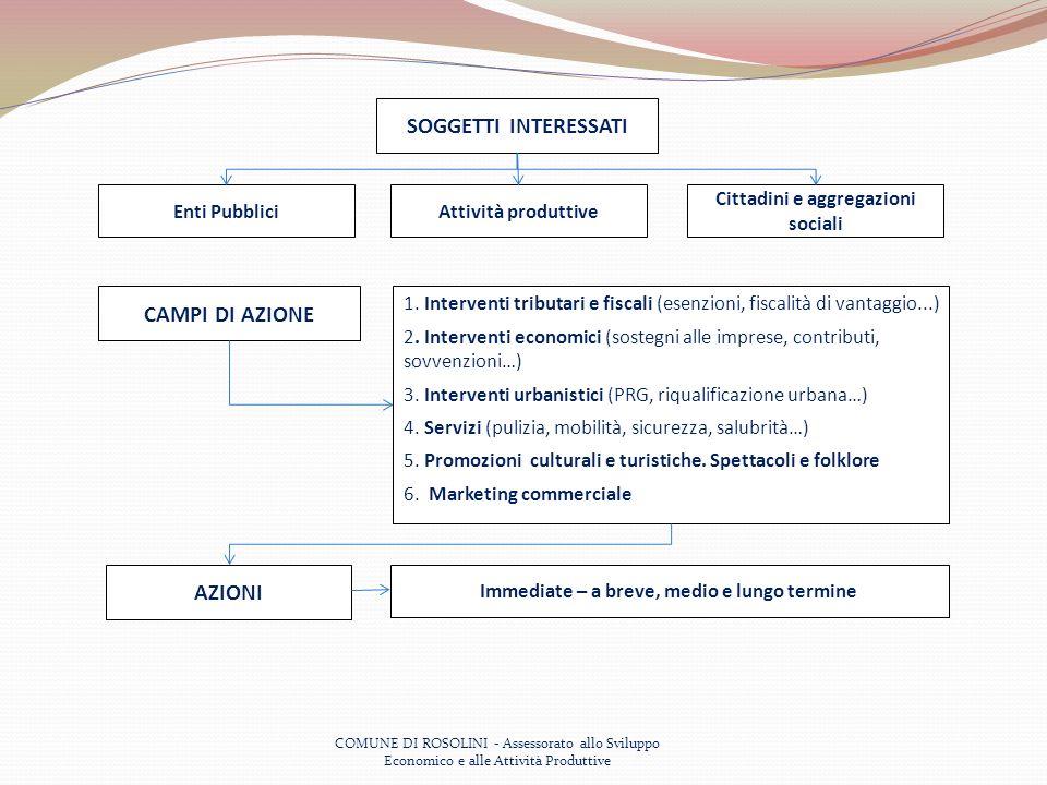 COMUNE DI ROSOLINI - Assessorato allo Sviluppo Economico e alle Attività Produttive SOGGETTI INTERESSATI Enti PubbliciAttività produttive Cittadini e