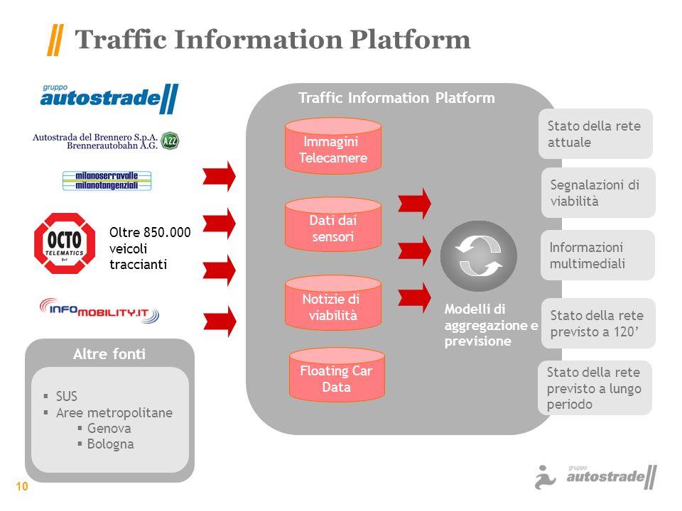 10 Traffic Information Platform Notizie di viabilità Dati dai sensori Immagini Telecamere Floating Car Data Traffic Information Platform Stato della r