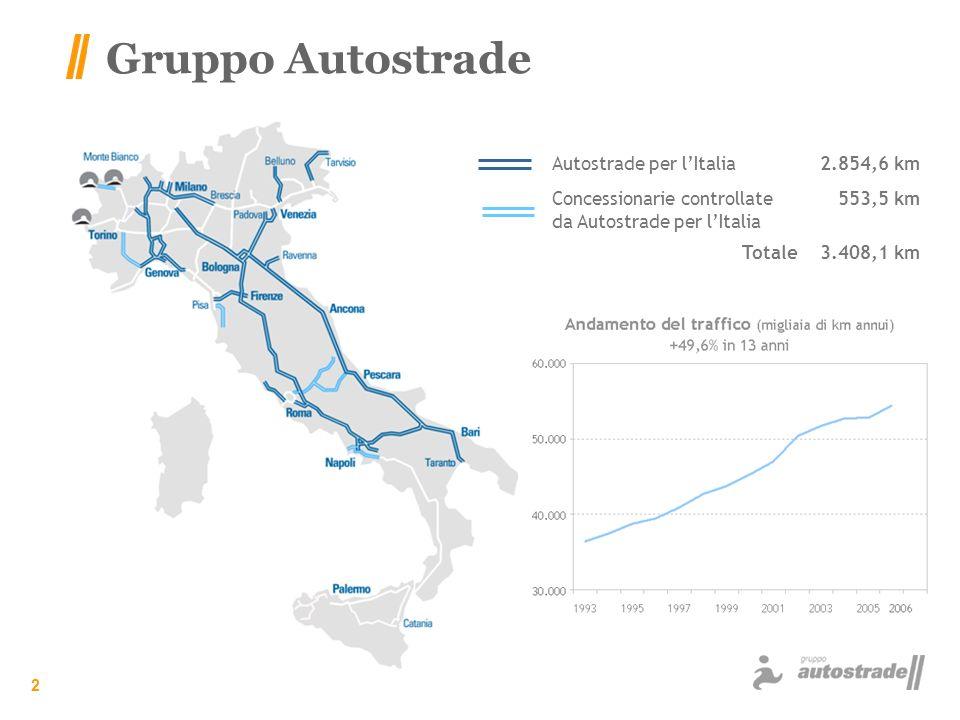 2 Gruppo Autostrade Autostrade per lItalia2.854,6 km Concessionarie controllate da Autostrade per lItalia 553,5 km Totale3.408,1 km