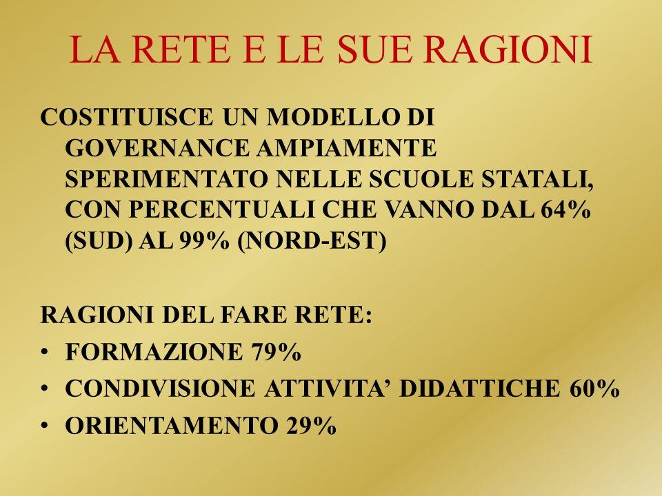 LA RETE E LE SUE RAGIONI COSTITUISCE UN MODELLO DI GOVERNANCE AMPIAMENTE SPERIMENTATO NELLE SCUOLE STATALI, CON PERCENTUALI CHE VANNO DAL 64% (SUD) AL 99% (NORD-EST) RAGIONI DEL FARE RETE: FORMAZIONE 79% CONDIVISIONE ATTIVITA DIDATTICHE 60% ORIENTAMENTO 29%