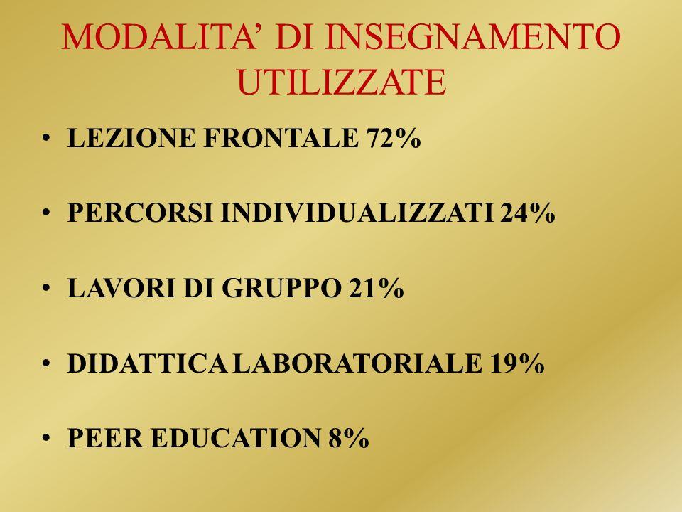 MODALITA DI INSEGNAMENTO UTILIZZATE LEZIONE FRONTALE 72% PERCORSI INDIVIDUALIZZATI 24% LAVORI DI GRUPPO 21% DIDATTICA LABORATORIALE 19% PEER EDUCATION 8%