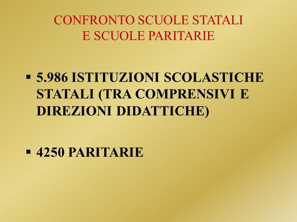 CONFRONTO SCUOLE STATALI E SCUOLE PARITARIE 5.986 ISTITUZIONI SCOLASTICHE STATALI (TRA COMPRENSIVI E DIREZIONI DIDATTICHE) 4250 PARITARIE