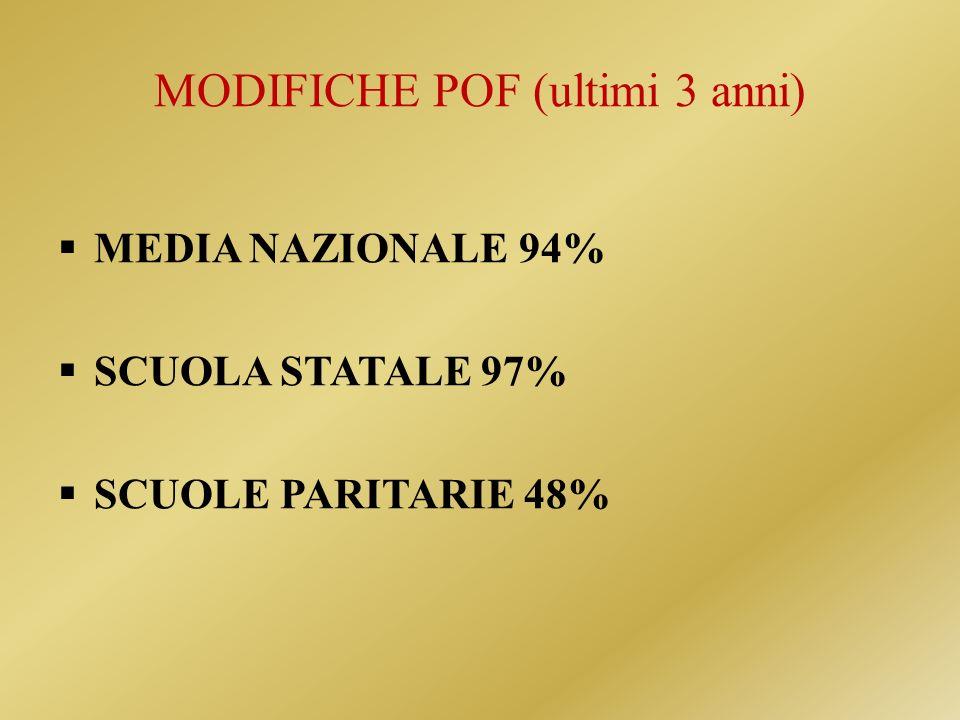 MODIFICHE POF (ultimi 3 anni) MEDIA NAZIONALE 94% SCUOLA STATALE 97% SCUOLE PARITARIE 48%