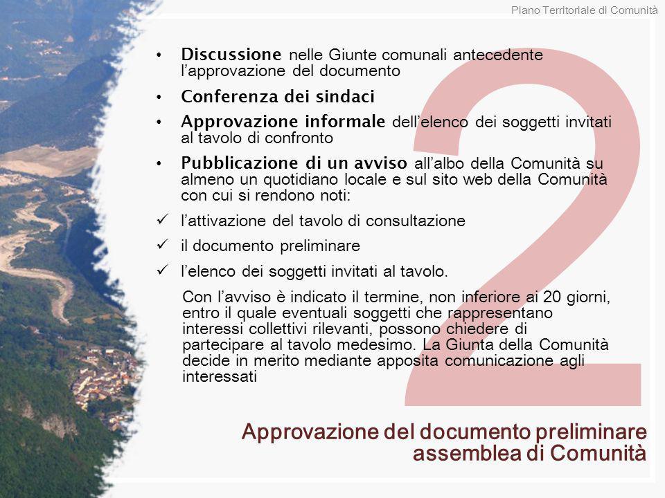 2 Discussione nelle Giunte comunali antecedente lapprovazione del documento Conferenza dei sindaci Approvazione informale dellelenco dei soggetti invi