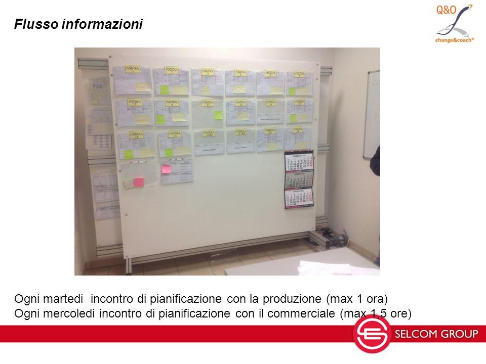 Flusso informazioni Ogni martedi incontro di pianificazione con la produzione (max 1 ora) Ogni mercoledi incontro di pianificazione con il commerciale (max 1,5 ore)