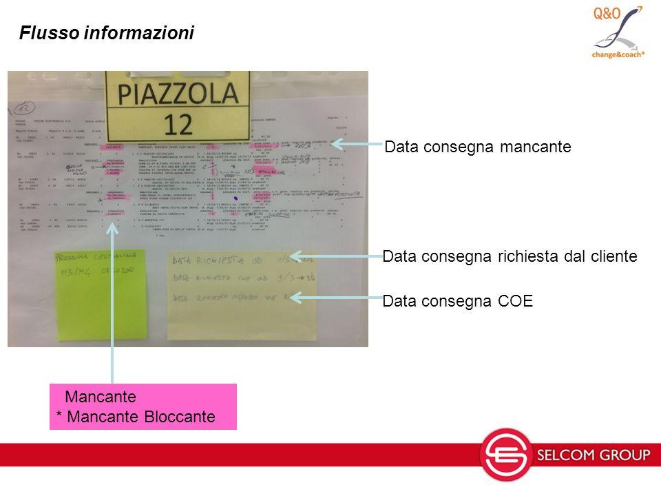 Flusso informazioni Data consegna mancante Mancante * Mancante Bloccante Data consegna COE Data consegna richiesta dal cliente