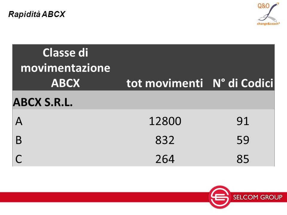 Classe di movimentazione ABCXtot movimentiN° di Codici ABCX S.R.L. A1280091 B83259 C26485