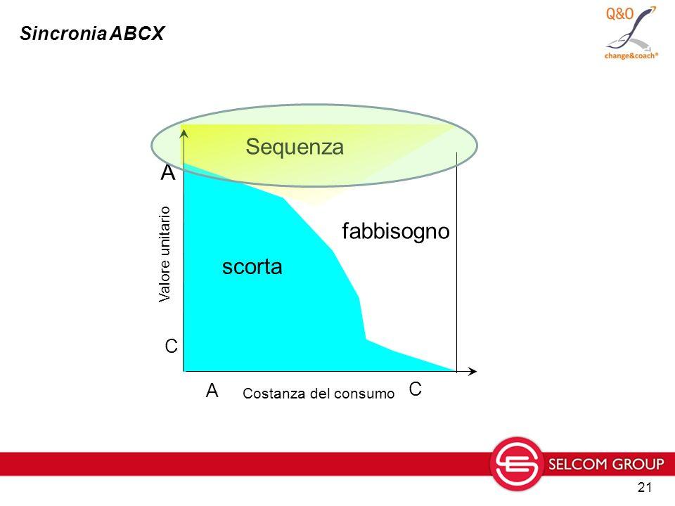 21 fabbisogno Costanza del consumo Sequenza scorta A C Valore unitario A C Sincronia ABCX