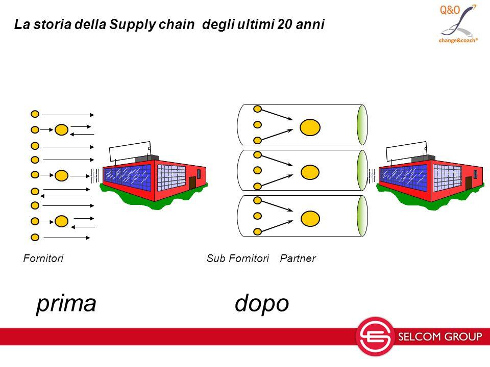 La storia della Supply chain degli ultimi 20 anni Fornitori Sub FornitoriPartner d d d d primadopo