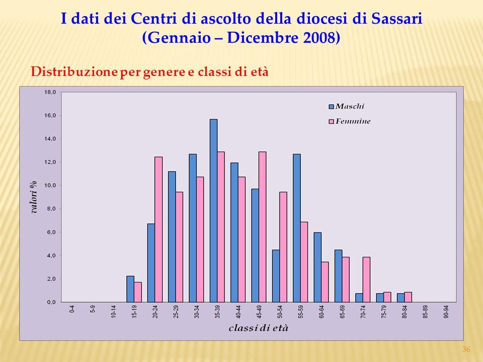 36 Distribuzione per genere e classi di età I dati dei Centri di ascolto della diocesi di Sassari (Gennaio – Dicembre 2008)