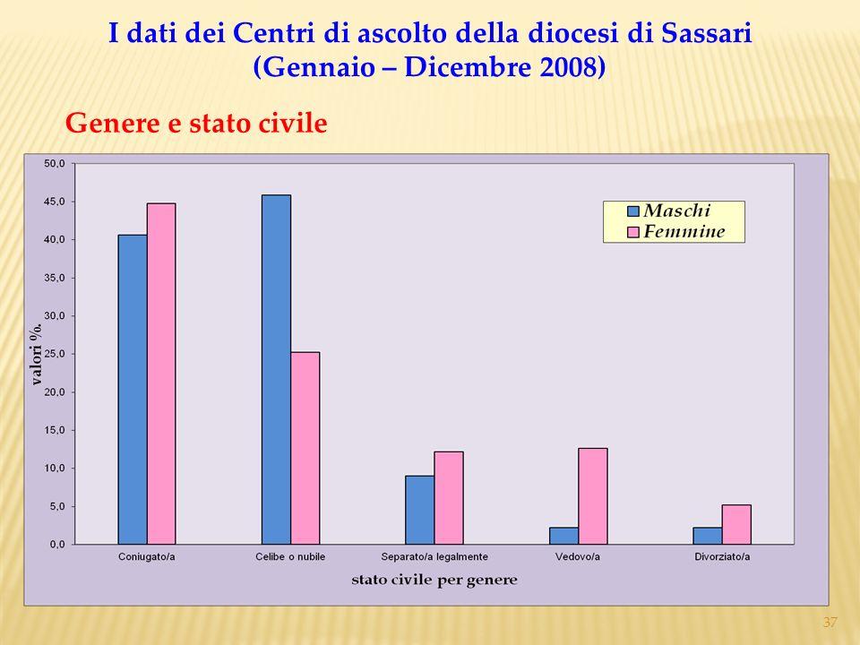 37 Genere e stato civile I dati dei Centri di ascolto della diocesi di Sassari (Gennaio – Dicembre 2008)