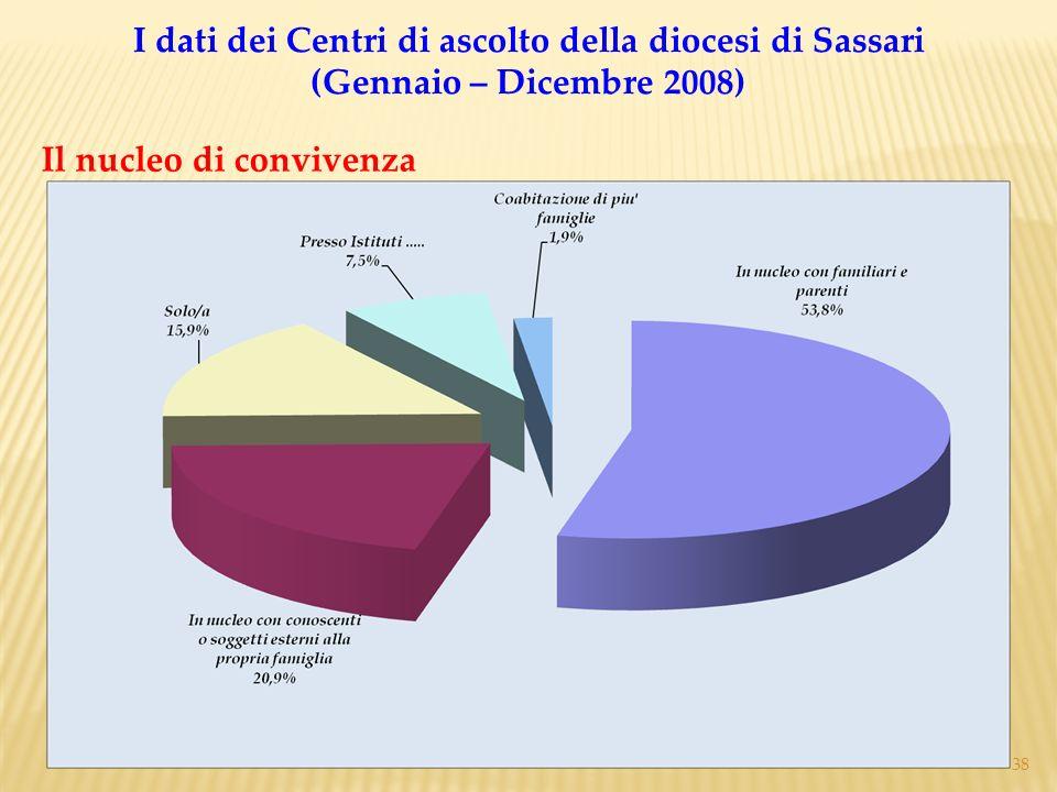 38 Il nucleo di convivenza I dati dei Centri di ascolto della diocesi di Sassari (Gennaio – Dicembre 2008)