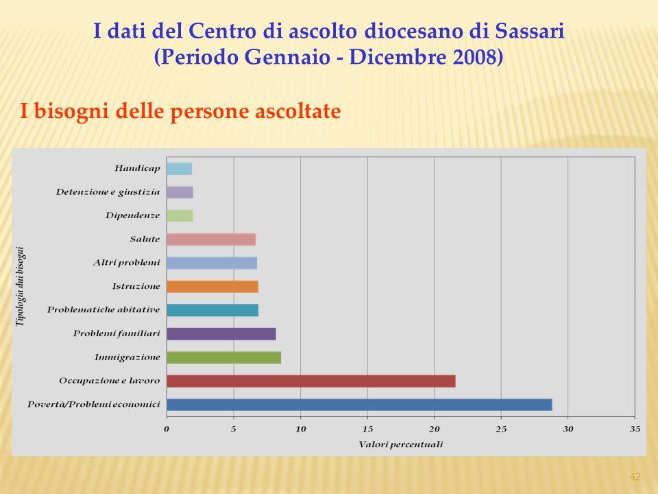 42 I bisogni delle persone ascoltate I dati del Centro di ascolto diocesano di Sassari (Periodo Gennaio - Dicembre 2008)