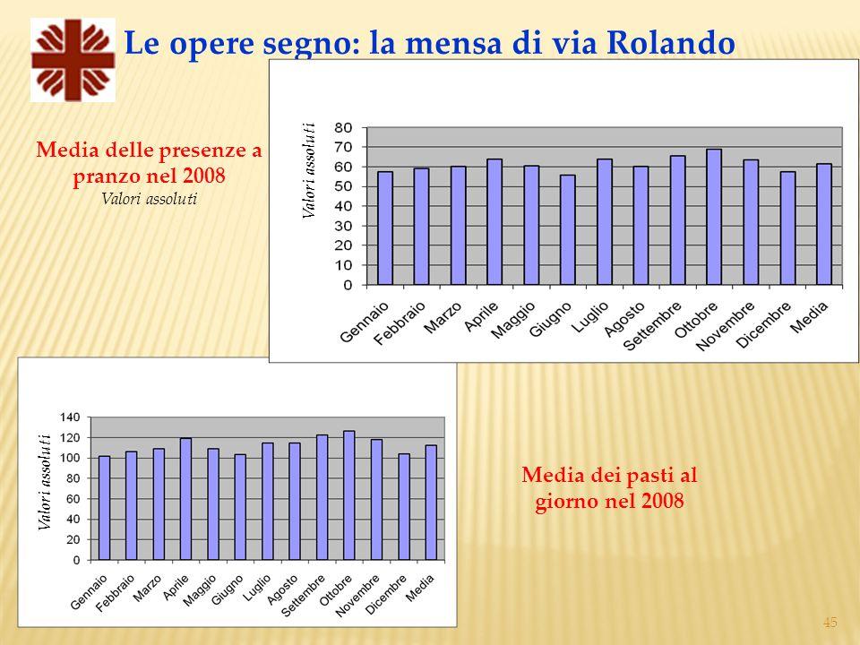 45 Media delle presenze a pranzo nel 2008 Valori assoluti Le opere segno: la mensa di via Rolando Media dei pasti al giorno nel 2008 Valori assoluti