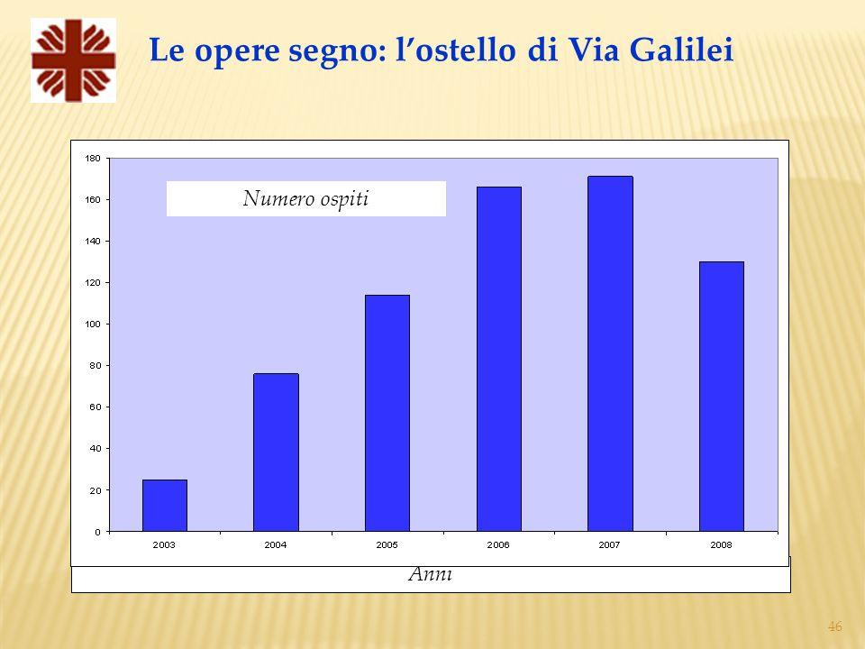 46 Le opere segno: lostello di Via Galilei Anni Numero ospiti