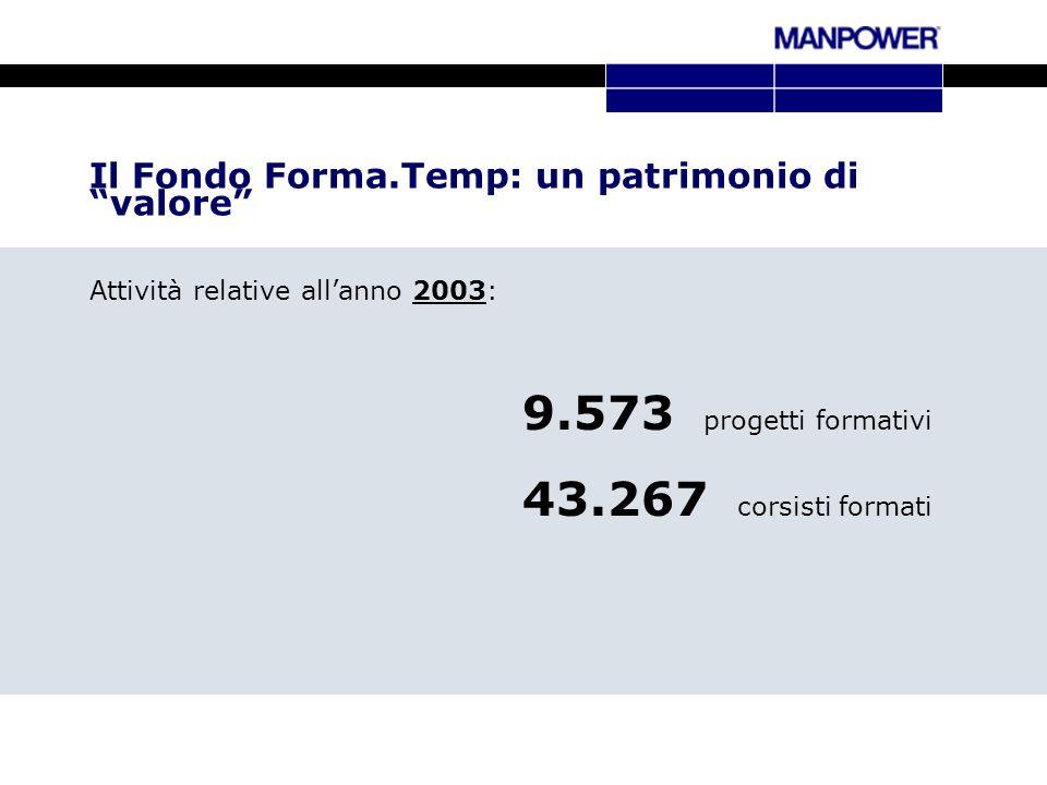 Attività relative allanno 2003: 9.573 progetti formativi 43.267 corsisti formati Il Fondo Forma.Temp: un patrimonio di valore