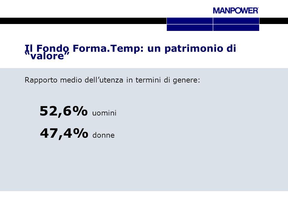 Il Fondo Forma.Temp: un patrimonio di valore Rapporto medio dellutenza in termini di genere: 52,6% uomini 47,4% donne