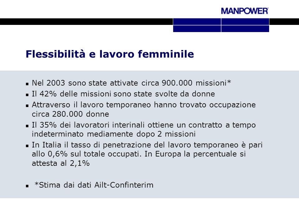 Flessibilità e lavoro femminile Nel 2003 sono state attivate circa 900.000 missioni* Il 42% delle missioni sono state svolte da donne Attraverso il la