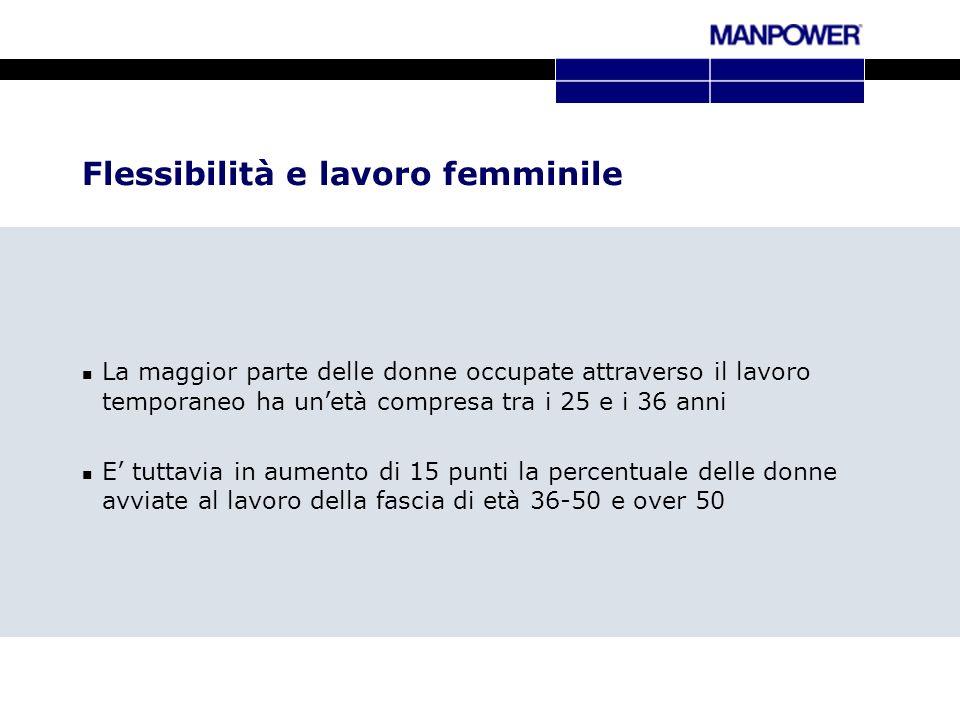 Flessibilità e lavoro femminile La maggior parte delle donne occupate attraverso il lavoro temporaneo ha unetà compresa tra i 25 e i 36 anni E tuttavi
