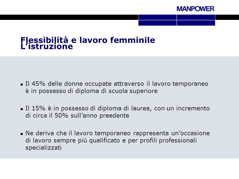 Flessibilità e lavoro femminile Listruzione Il 45% delle donne occupate attraverso il lavoro temporaneo è in possesso di diploma di scuola superiore I