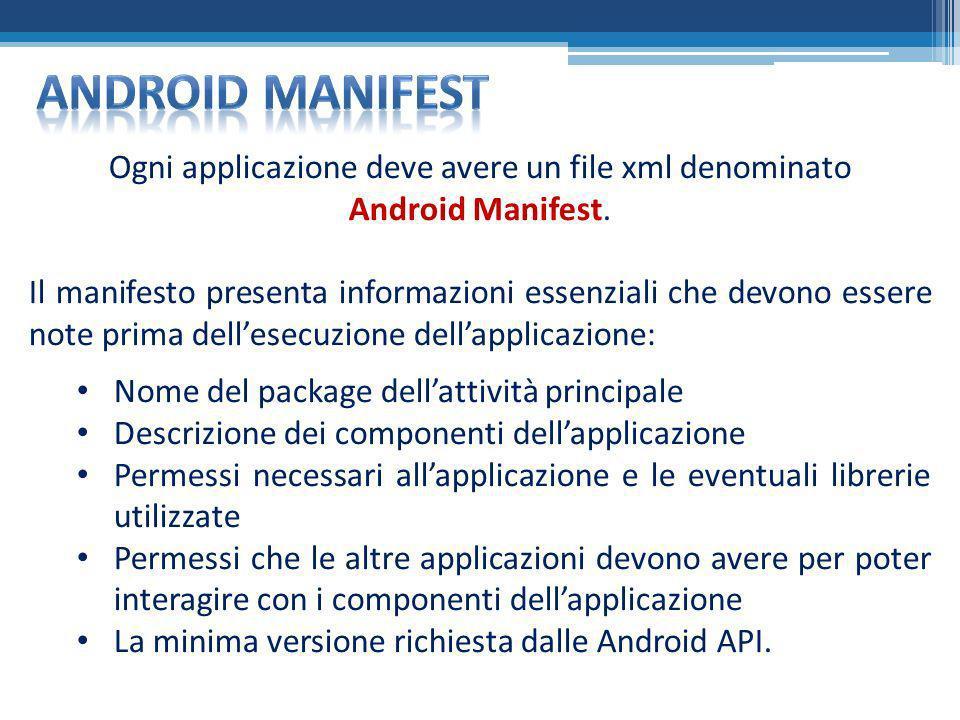 Ogni applicazione deve avere un file xml denominato Android Manifest. Il manifesto presenta informazioni essenziali che devono essere note prima delle