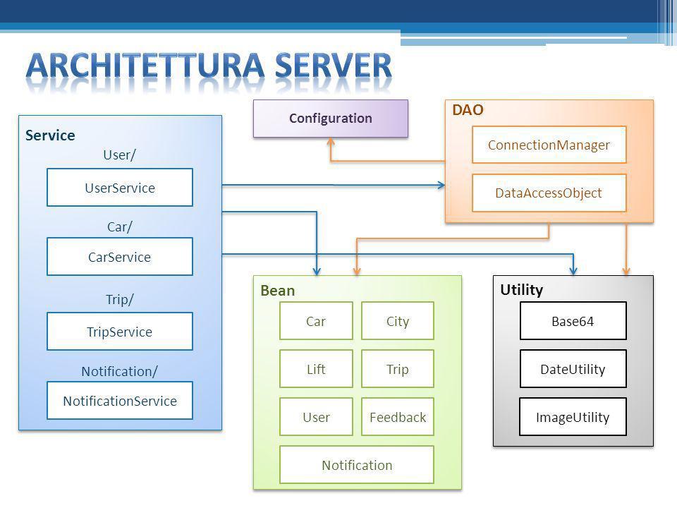 Service User/ Car/ Trip/ Notification/ Service User/ Car/ Trip/ Notification/ NotificationService TripService CarService UserService DAO ConnectionMan