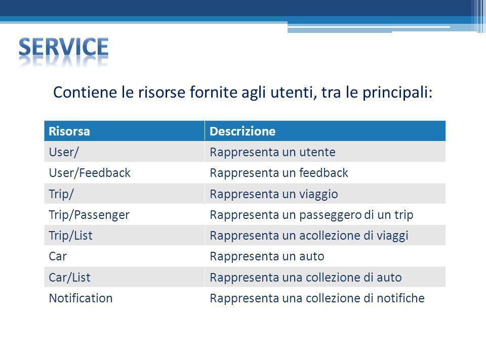 Contiene le risorse fornite agli utenti, tra le principali: RisorsaDescrizione User/Rappresenta un utente User/FeedbackRappresenta un feedback Trip/Ra