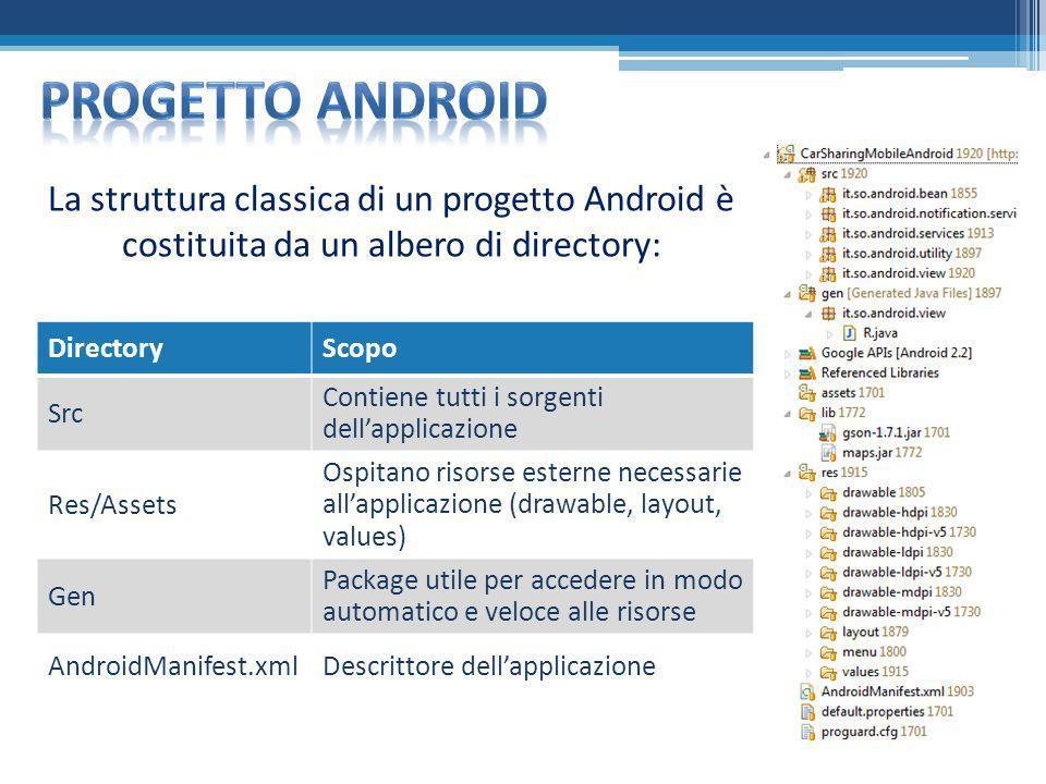 La struttura classica di un progetto Android è costituita da un albero di directory: DirectoryScopo Src Contiene tutti i sorgenti dellapplicazione Res