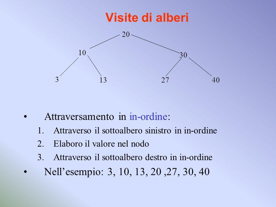 Visite di alberi Attraversamento in in-ordine: 1.Attraverso il sottoalbero sinistro in in-ordine 2.Elaboro il valore nel nodo 3.Attraverso il sottoalbero destro in in-ordine Nellesempio: 3, 10, 13, 20,27, 30, 40 20 10 30 3 132740