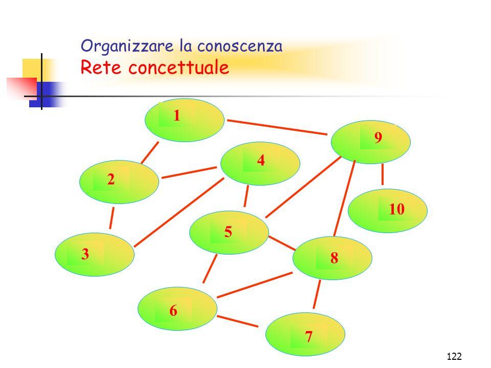 122 1 2 5 7 9 3 4 6 8 10 Rete concettuale Organizzare la conoscenza Rete concettuale