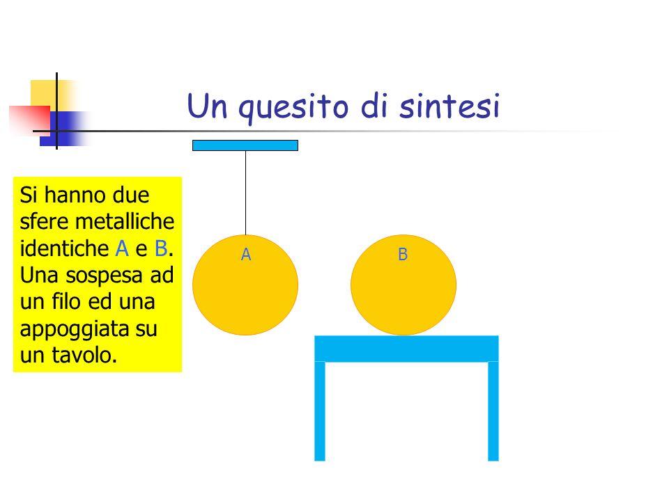 Un quesito di sintesi Si hanno due sfere metalliche identiche A e B. Una sospesa ad un filo ed una appoggiata su un tavolo. AB