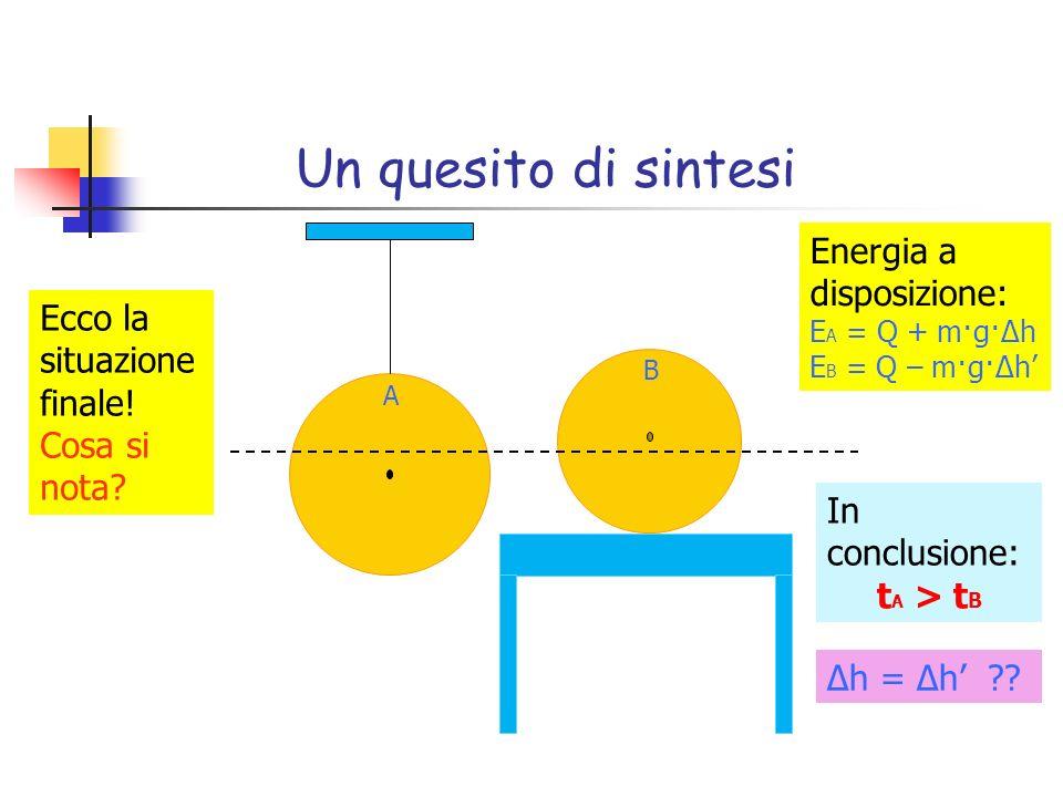Un quesito di sintesi A B In conclusione: t A > t B Energia a disposizione: E A = Q + m·g·Δh E B = Q – m·g·Δh Ecco la situazione finale! Cosa si nota?